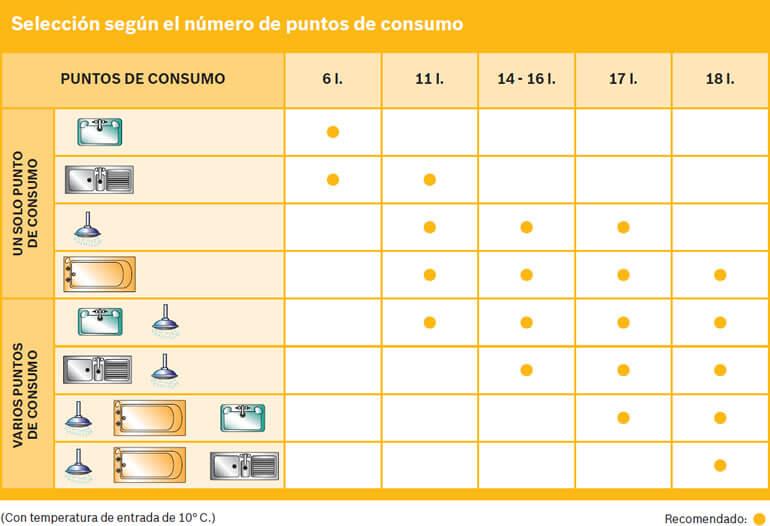 Cálculo de Calentadores a Gas